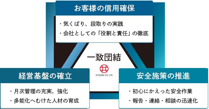 共成通信のモットー